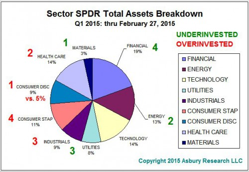 Over-invested/Under-invested Sectors Through February 2014