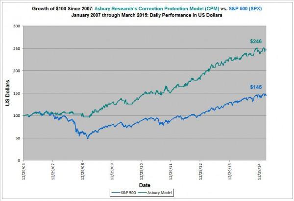 Q1 2015 CPM Performance chart