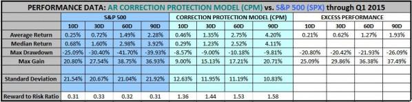 Q1 2015 CPM Performance