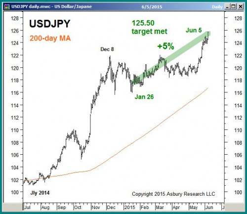 USDJPY daily as of June 5th 2015
