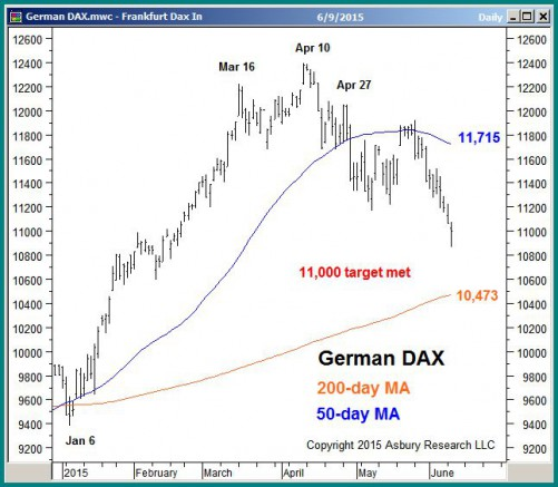 German DAX daily through June 9th 2015