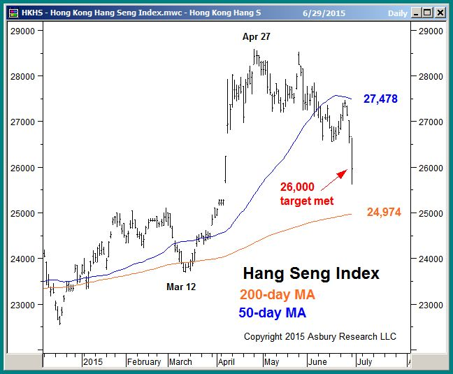 View the basic ^HSI stock chart on Yahoo Finance and learn which stocks are present under HANG SENG INDEX (^HSI).