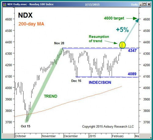 Chart 2 from our February 17th Keys To This Week report