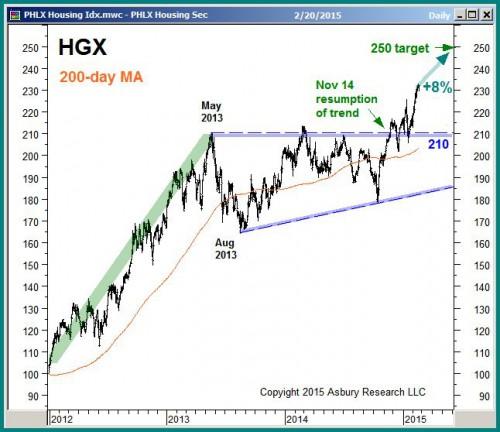 PHLX Housing Index, February 20th 2015