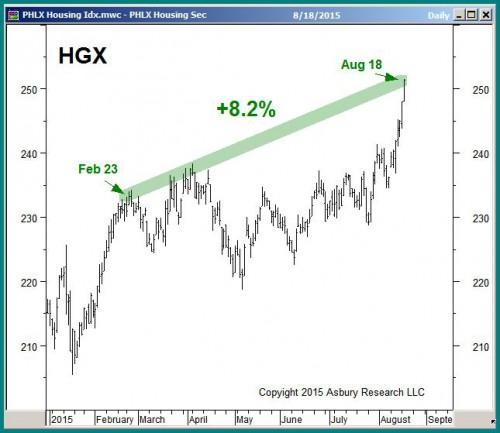 PHLX Housing Index, August 18th 2015