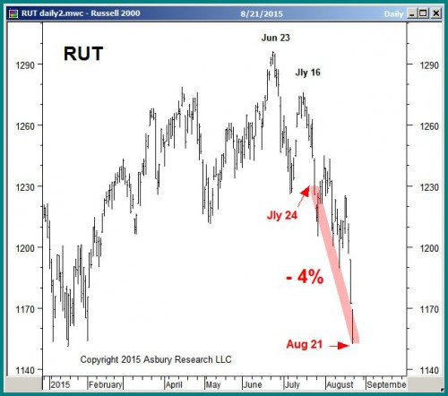 Russell 2000 daily since January