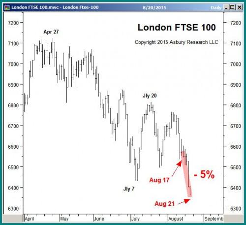 London FTSE 100 daily since April