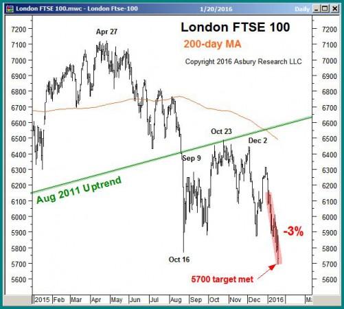 London FTSE 100