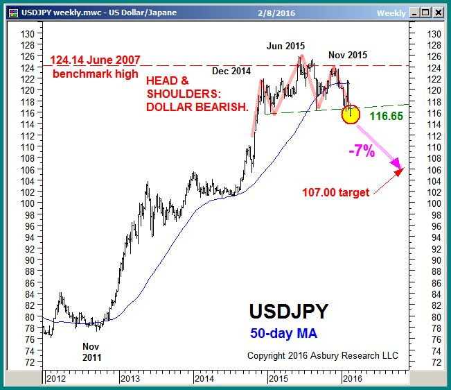 Chart 1 of 3 from the Feb 8th Keys To This Week