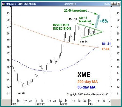 XME daily through 11:25 ET on April 13th