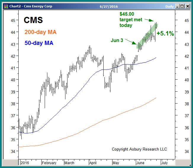 CMS daily since January 2016