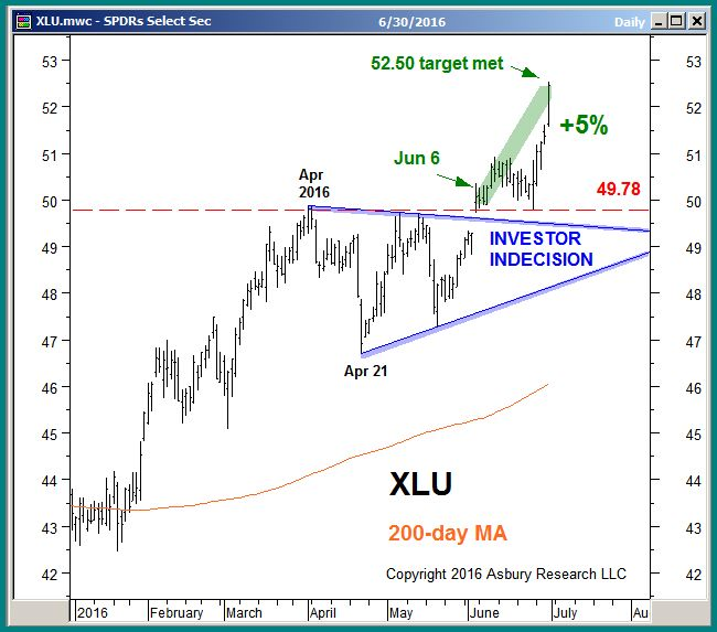 XLU through June 30th 2016.