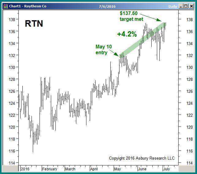 RTN daily since January