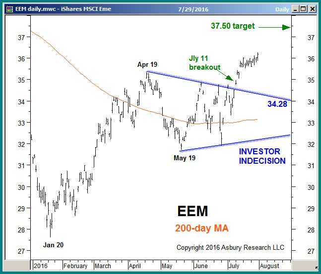 EEM daily through Friday July 29th