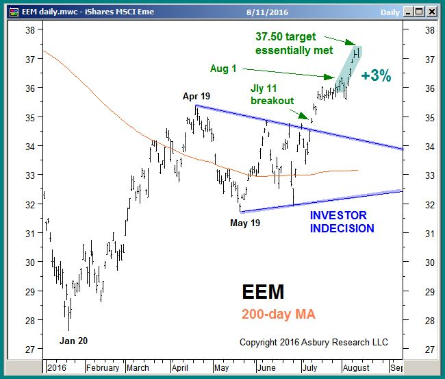 EEM through midday