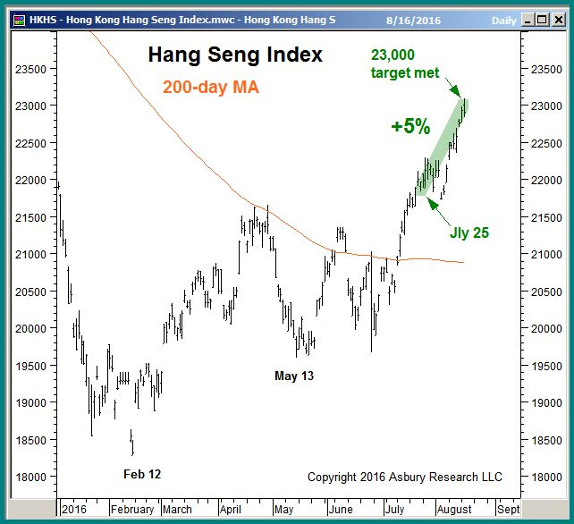 Hong Kong Hang Seng daily since January