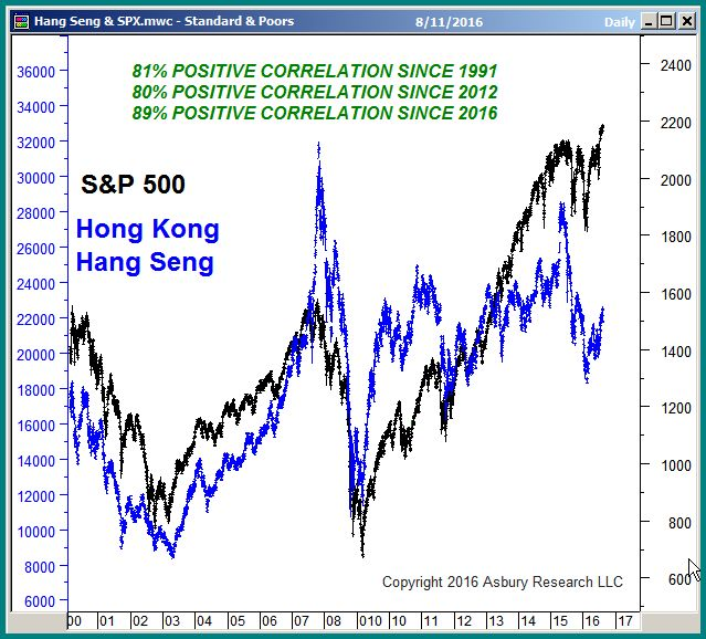 S&P 500 vs. Hang Seng daily since