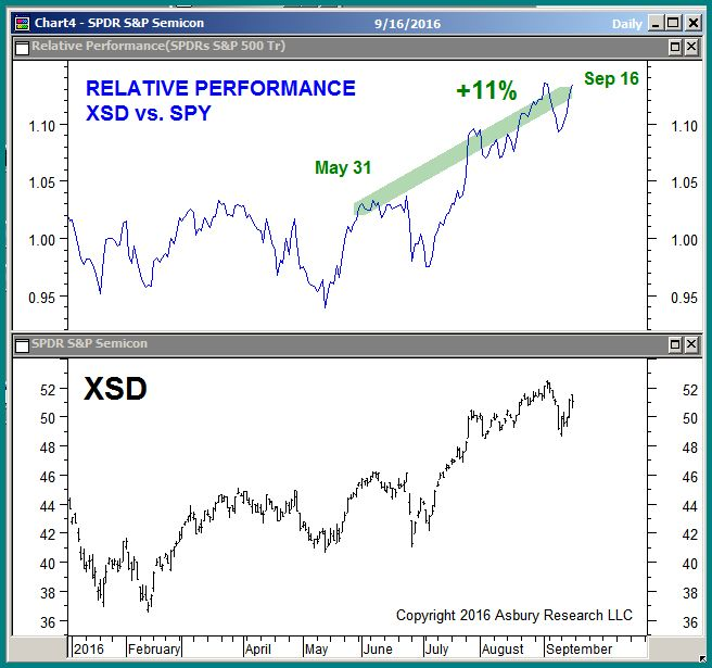 Relative Performance: Semiconductors vs. The S&P 500 since January