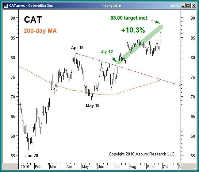 CAT daily since January