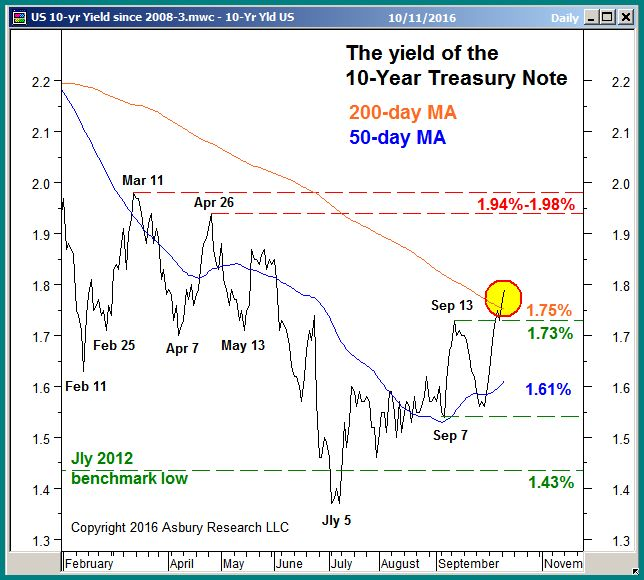 Chart 1 of our October 13th report