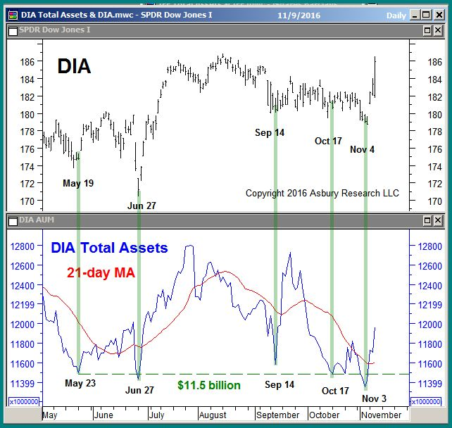 Daily Total Net Assets Invested In DIA