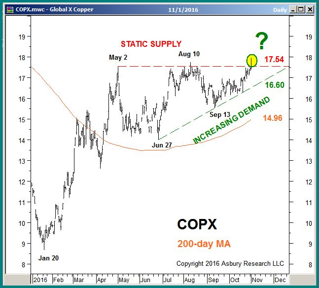 COPX daily through November 1st