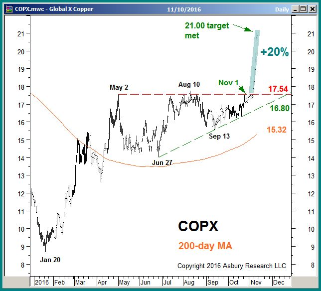 COPX daily as of November 10th