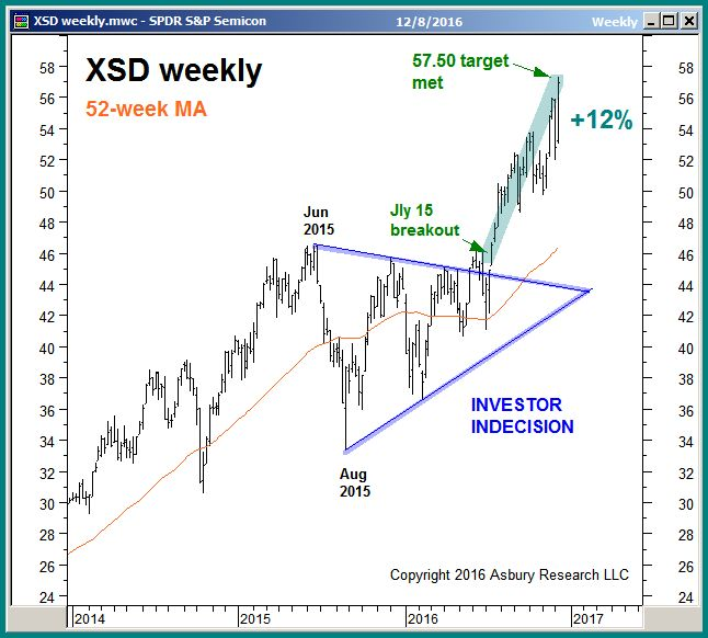 XLF weekly: 2013 to December 9th