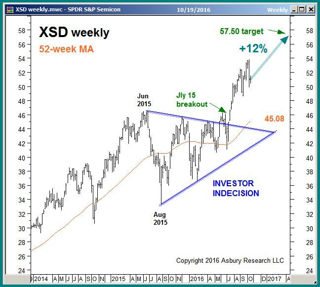 XSD weekly: January 2014 to October 2016