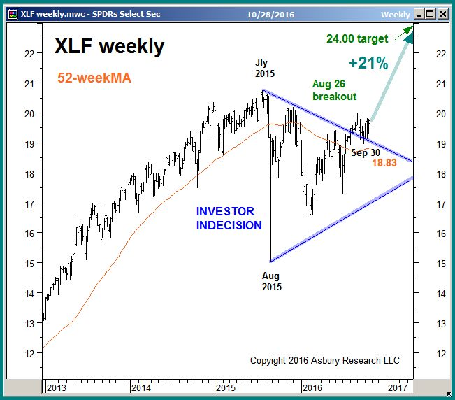 Xlf stock options