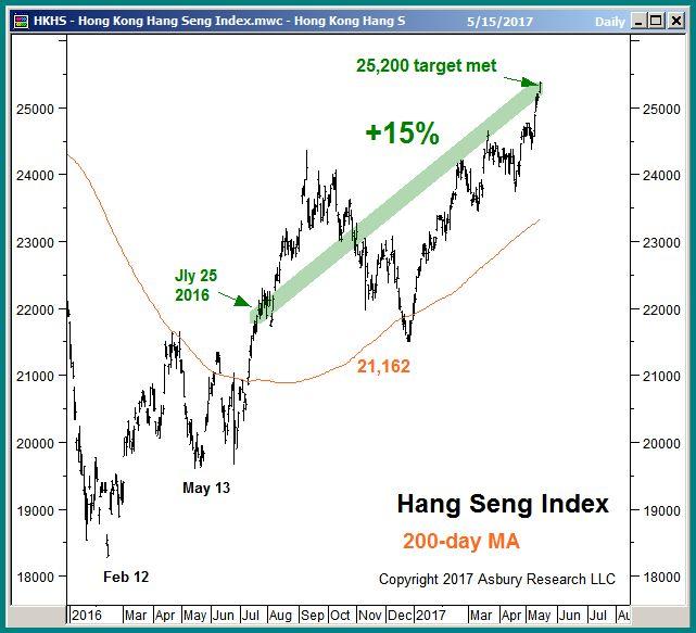 How to trade hang seng index options