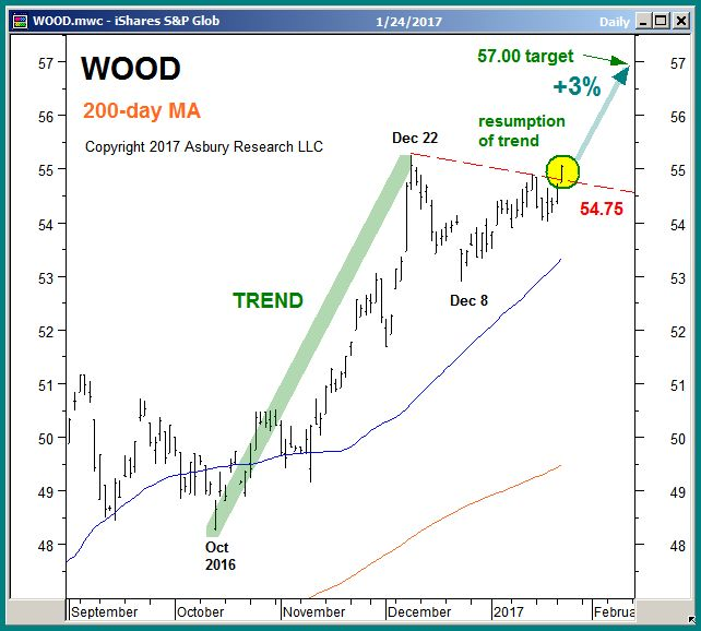 timber and forestry etf