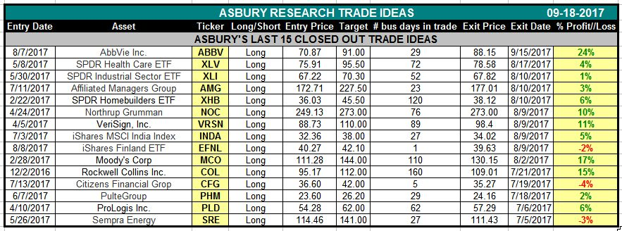 Asbury's Stock & ETF Ideas: Our Last 15 Trades | Asbury Research